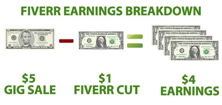 fiverr, 自由工作者, 接案, 影片製作, 聯盟行銷, 財富自由