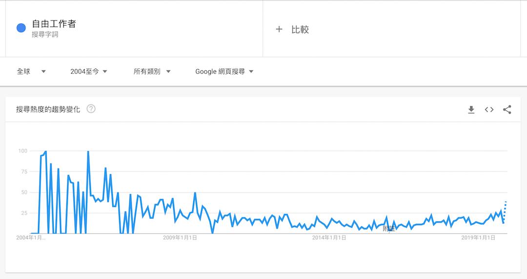 google trend, 關鍵字搜尋, 盈利部落格, SEO 優化, 搜尋引勤優化, 有機流量, 網站流量